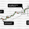 Donchian channel example illustrates volatility and high/lows